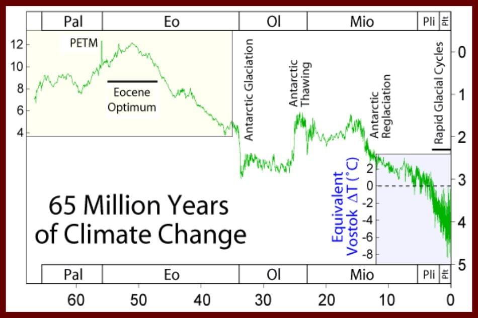 Clima Cenozoico