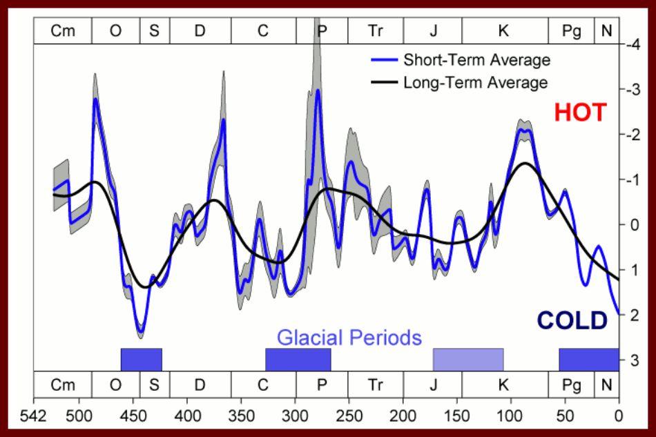 Clima Paleozoico